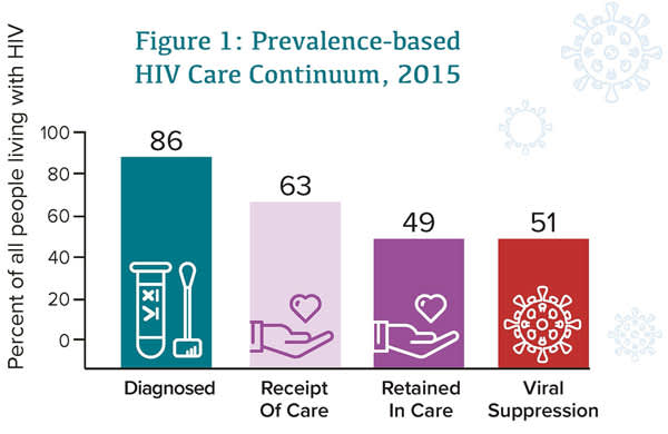 Figure 1: Prevalence-Based HIV Care Continuum, 2015