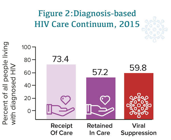 Figure 2: Diagnosis-Based HIV Care Continuum, 2015