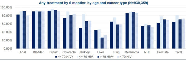 Any treatment by 6 months: by age and cancer type