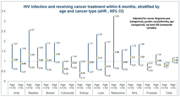 HIV infection and receiving cancer treatment within 6 months, stratified by age and cancer type
