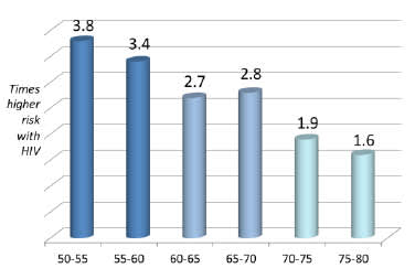 Risk of Death by Age With Versus Without HIV
