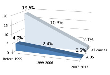 AIDS and All-Cause Death Rates by Year of Starting Antiretrovirals