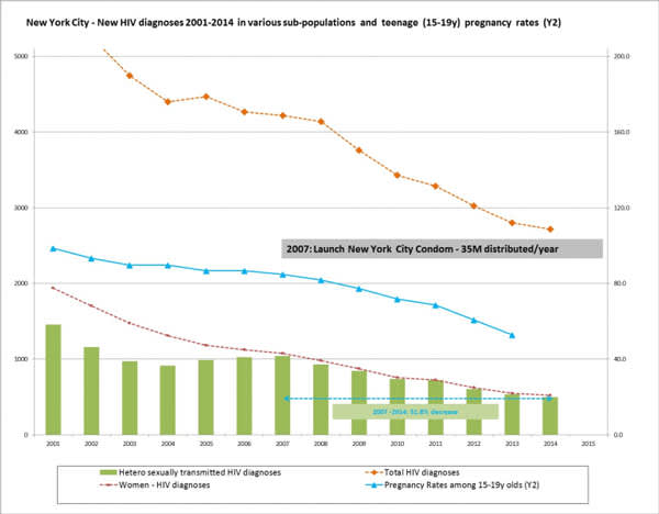 New York City: New HIV Diagnoses 2001-2014