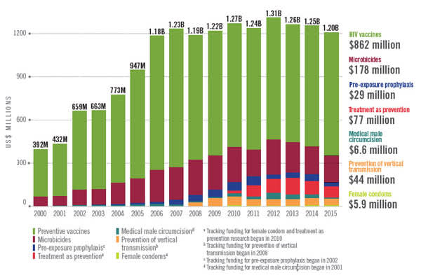 Global HIV Prevention R&D Investments by Technology, 2000-2015 (US$ Millions)