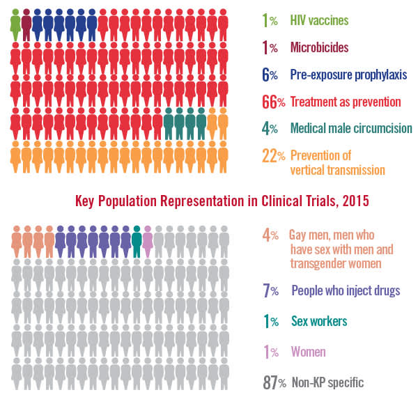 Trial Participants by Prevention Research Area, 2015