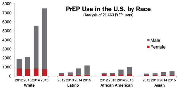 PrEP Use in the U.S. by Race (Analysis of 21,463 PrEP Users)