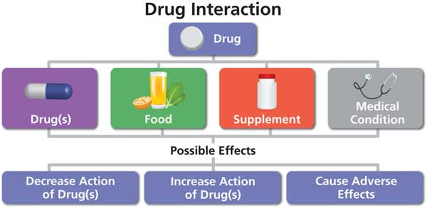 Drug Interaction Chart