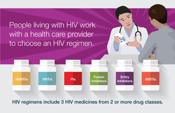 People living with HIV work with a health care provider to choose an HIV regimen