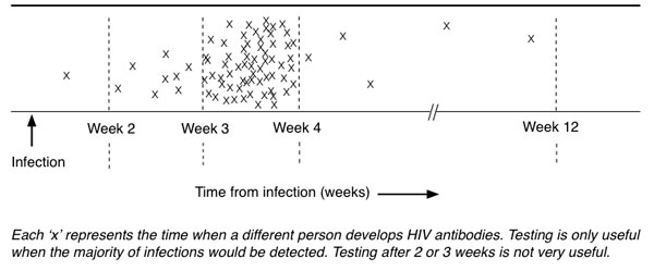 What Is the Window Period for an HIV Test? | TheBody
