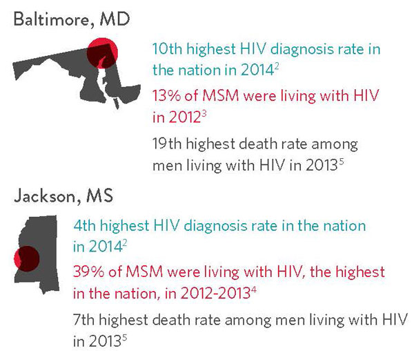 HIV in Baltimore and Jackson