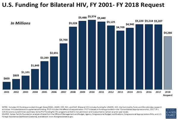 U.S. Funding for Bilateral HIV, FY 2001 - FY 2018 Request