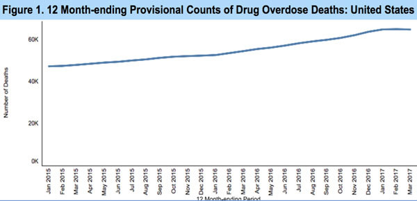 Month-Ending Provisional Counts of Drug Overdose Deaths: United States