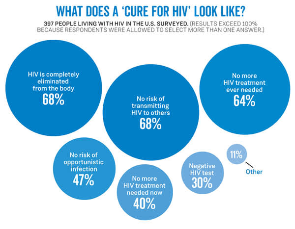 What does a 'cure for HIV' look like?