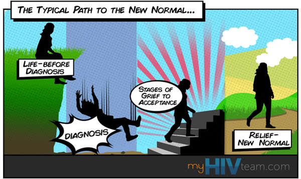 Cartoon depicting 'The Typical Path to the New Normal'