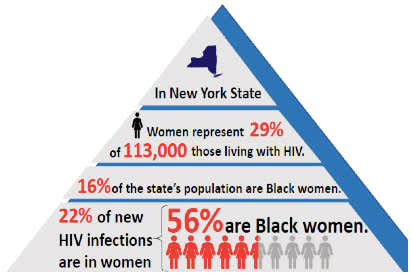 pyramid graph showing NYS HIV statistics