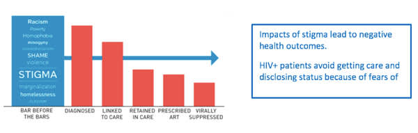 bar graph showing HIV stigma impact