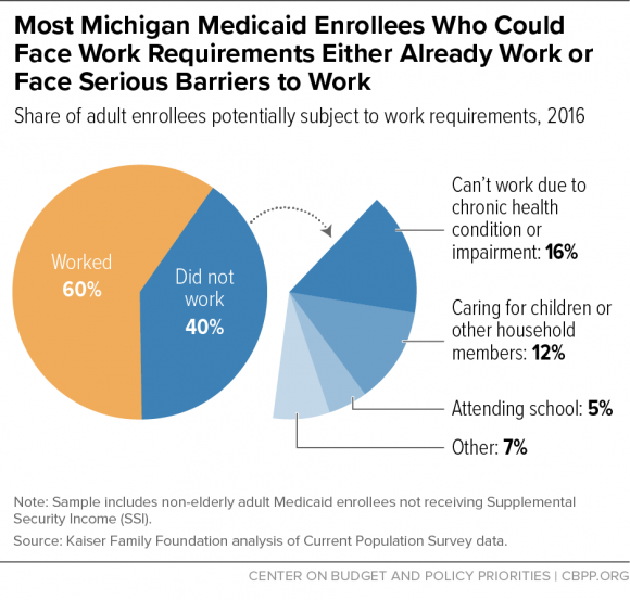 Most Michigan Enrollees Who Could Face Work Requirements Either Already Work or Face Serious Barriers to Work