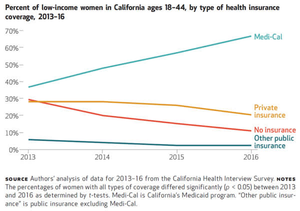 Percent onf low-income women in California ages 18-44, by type of health insurance coverage, 2013-16