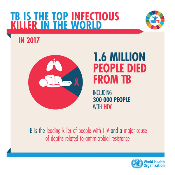 TB is the top infectious killer in the world
