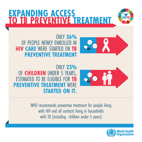 Expanding access to TB preventive treatment