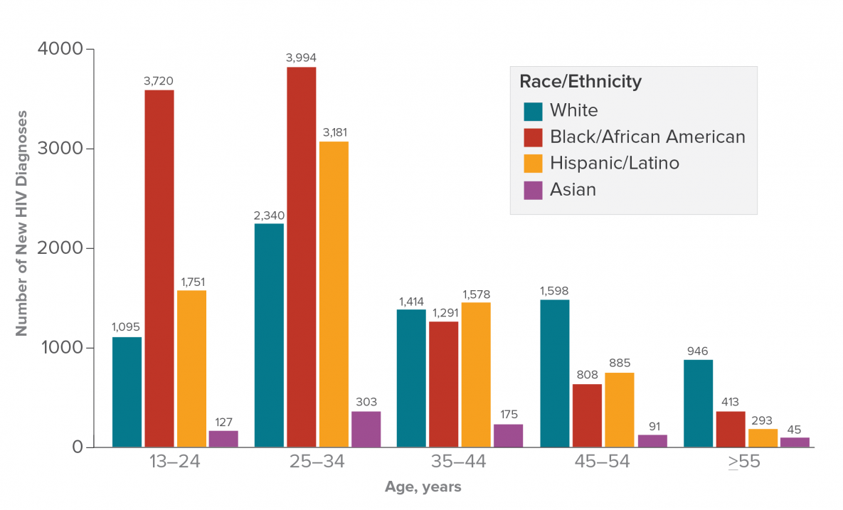 This bar chart shows the number of HIV diagnoses among men who have sex with men by race/ethnicity and age at diagnosis in the United States and 6 dependent areas in 2016