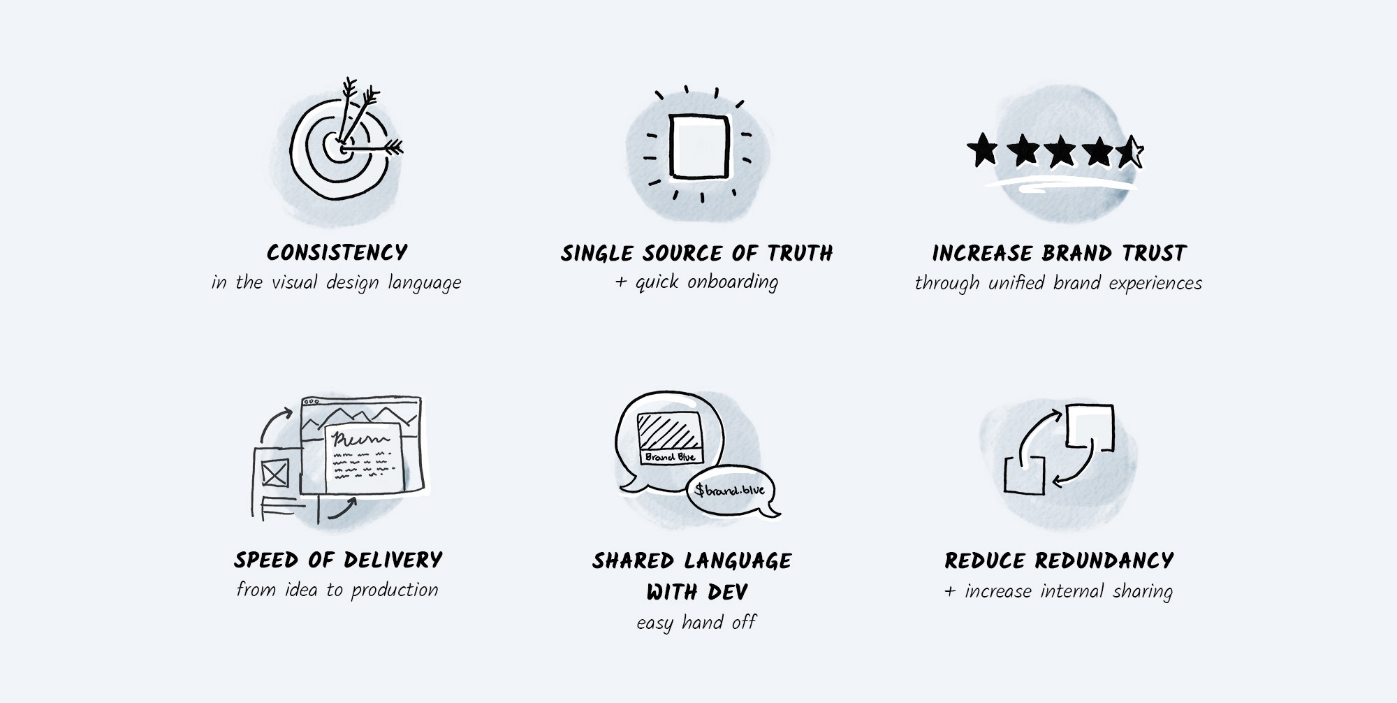 The various benefits moonello associates with using a design system