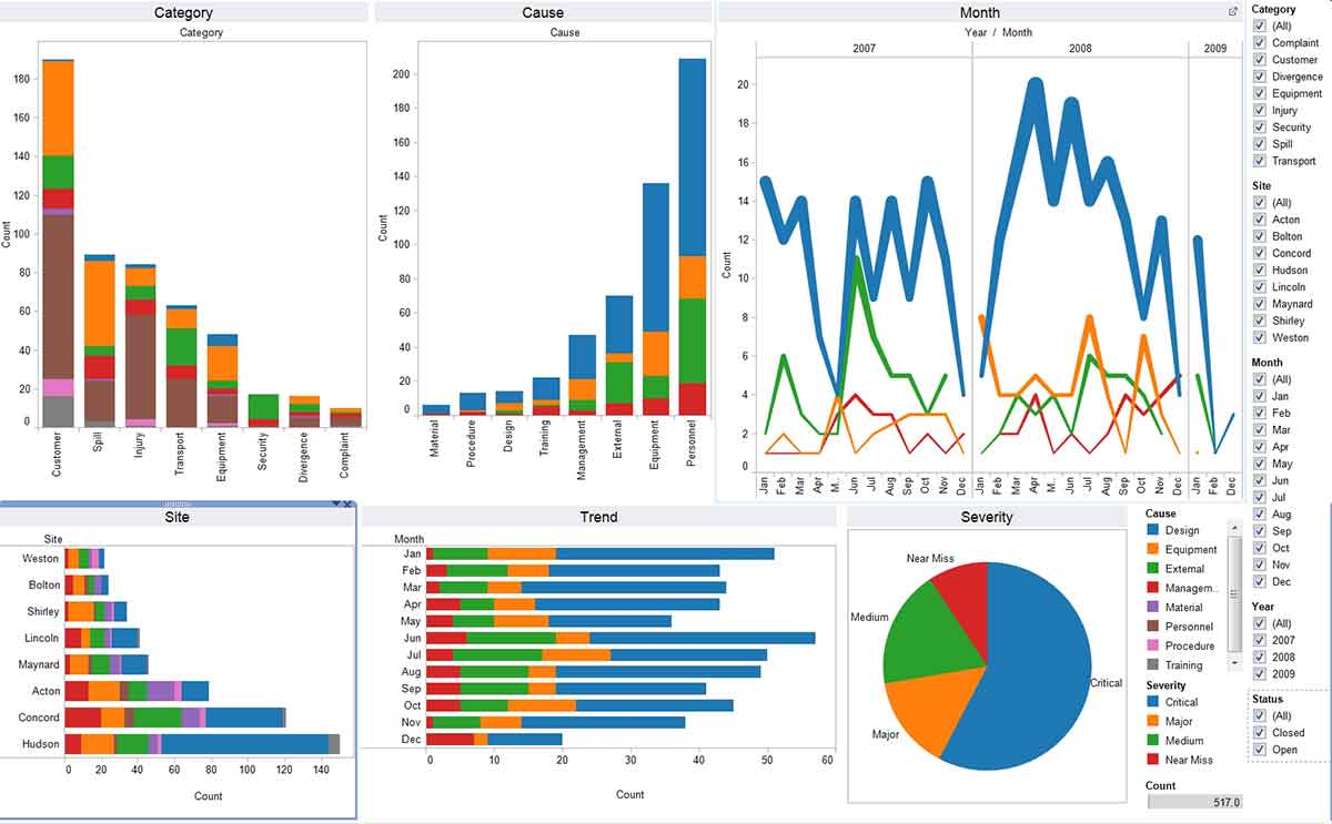 An assortment of Tableau graphs and other data analytics and visualization tools