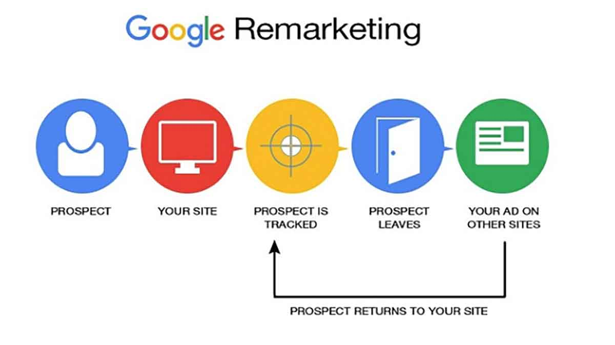 A diagram of how Google Remarketing works and functions as a digital analytics tool