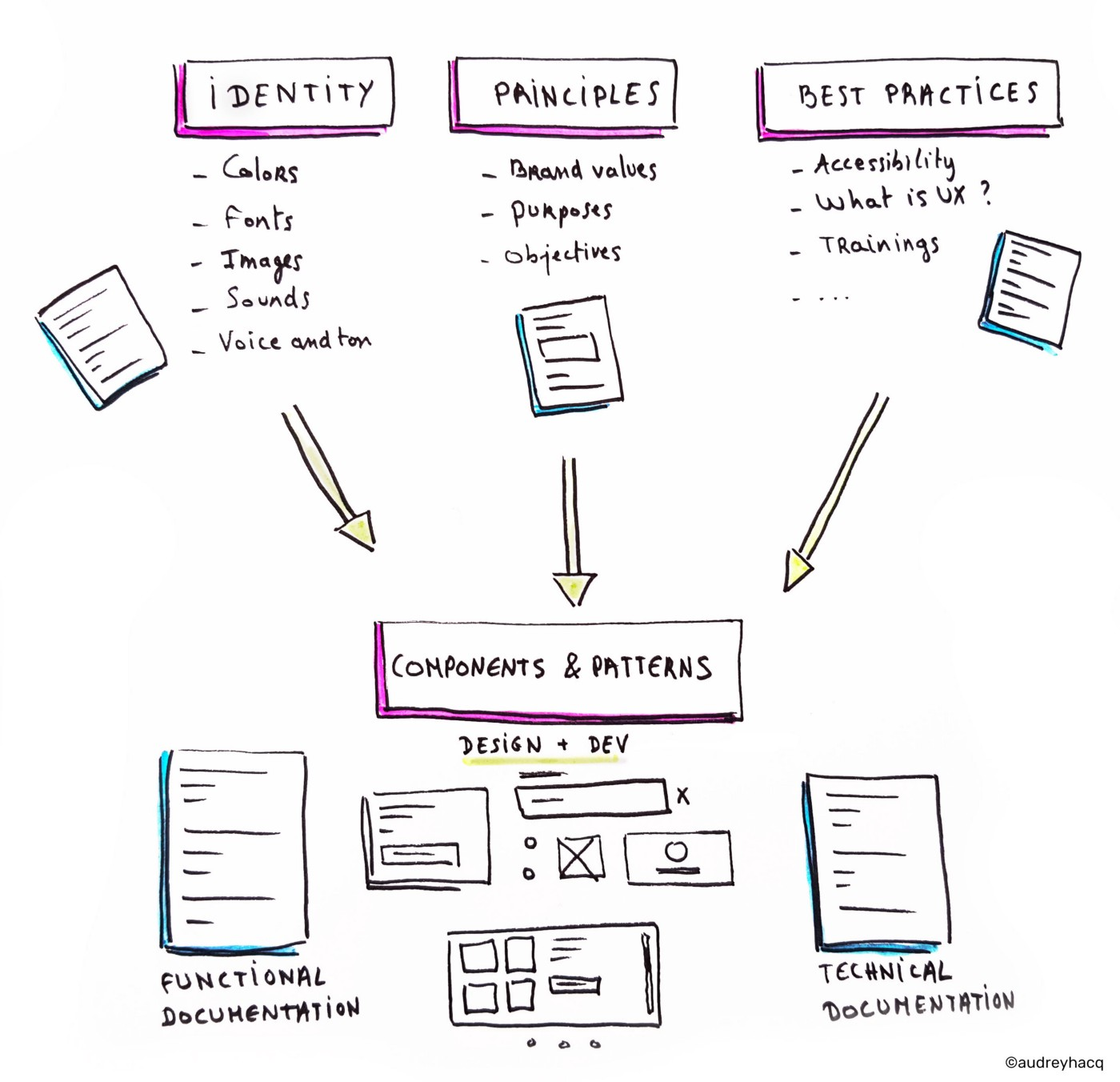 Infographic describing an overview of the components of a design system