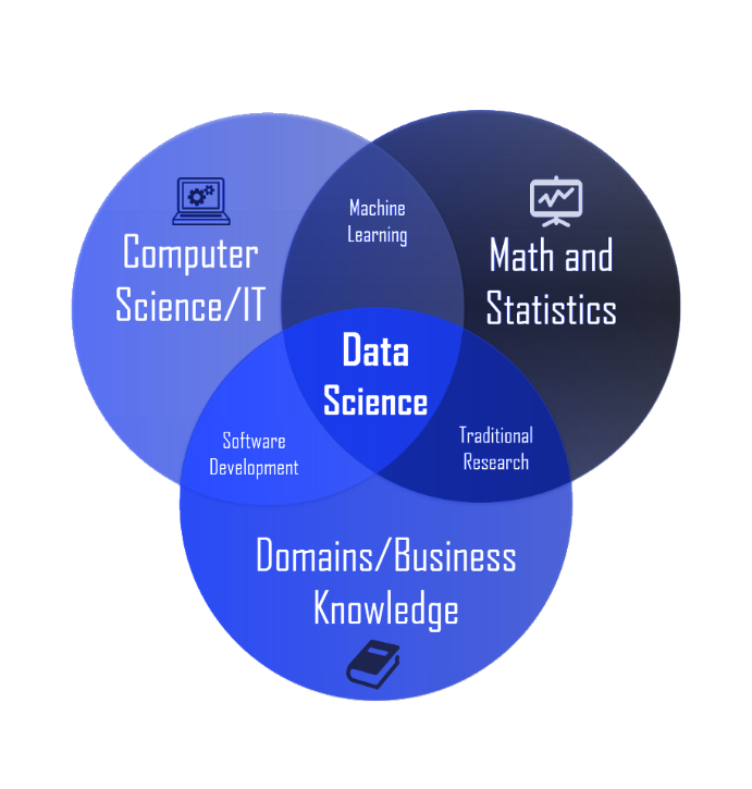 what data science