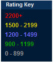 Rating Key