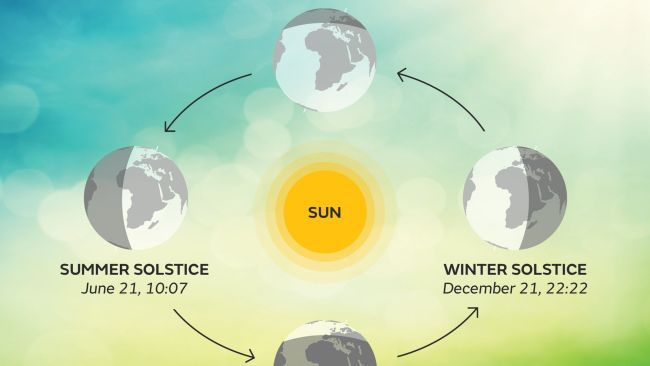 Weather National Astronomical Seasons