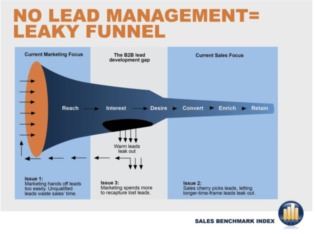 How Campaign Creators Built a Lead Management Process to Close More Sales with Fewer Leads
