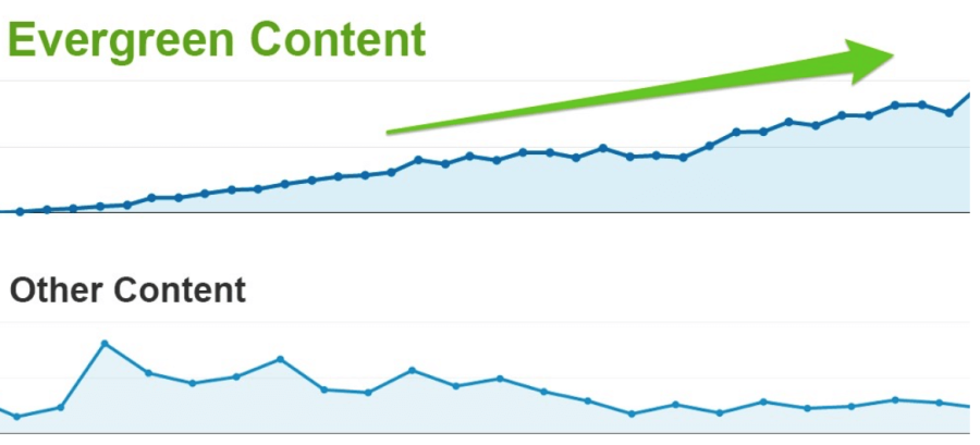 Graph showing that evergreen content remains relevant while other content loses interest
