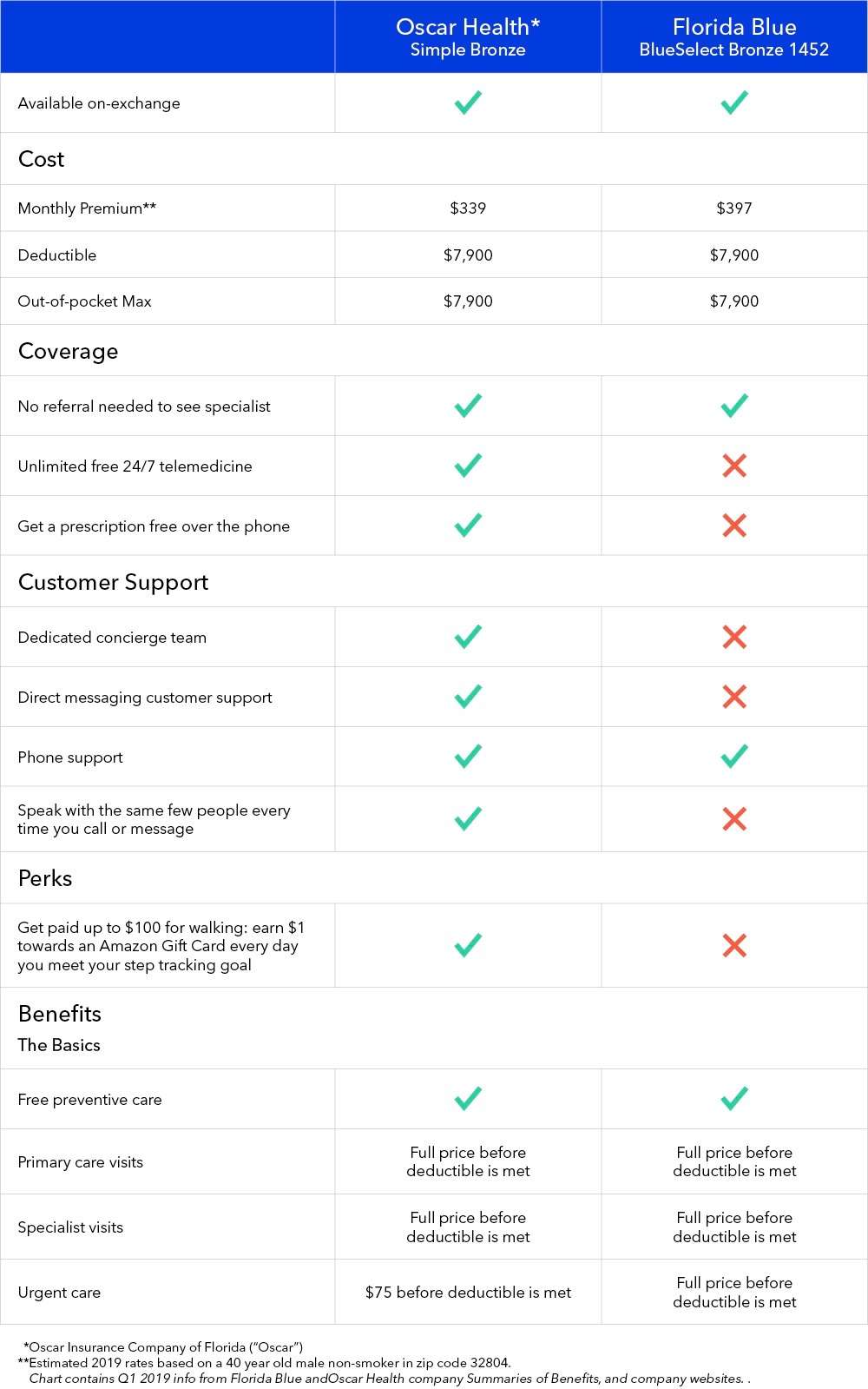 Health Insurance Florida >> Health Insurance Company Comparison Oscar Vs Blue Cross Blue