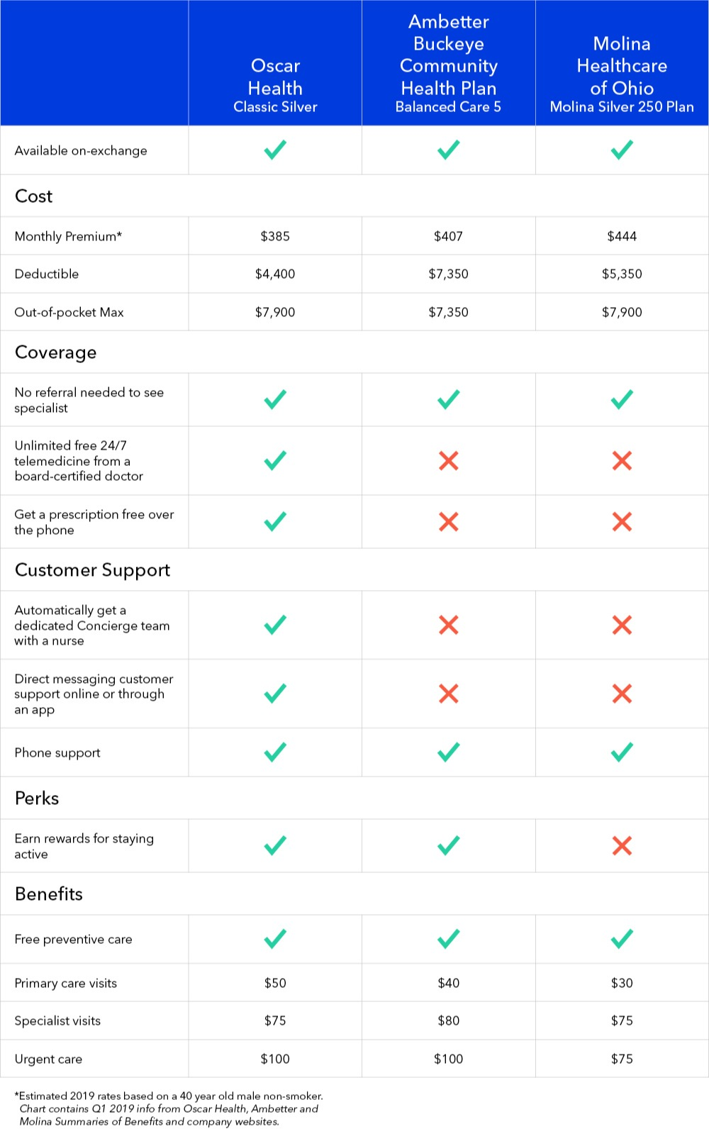 Health Insurance Company Comparison Oscar Vs Ambetter Vs Molina