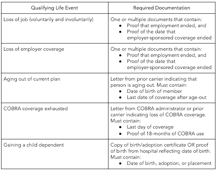 Special Enrollment Period Documentation Requirements Oscar Faq
