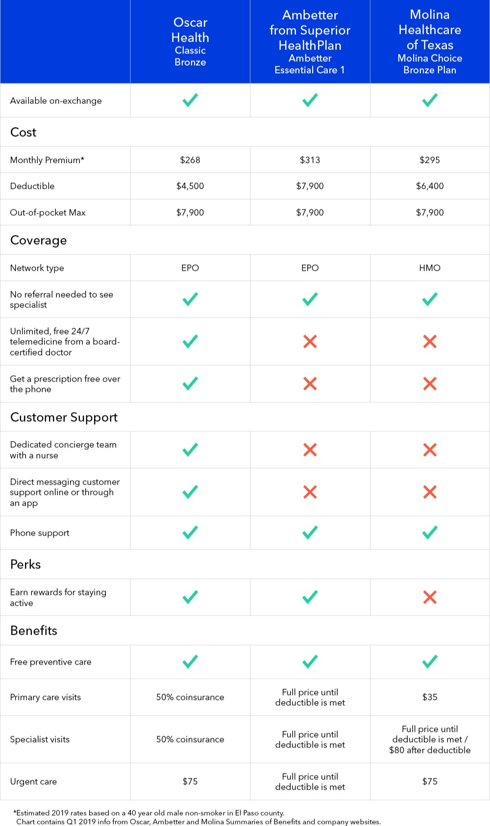 Comparing Health Insurance Companies In El Paso