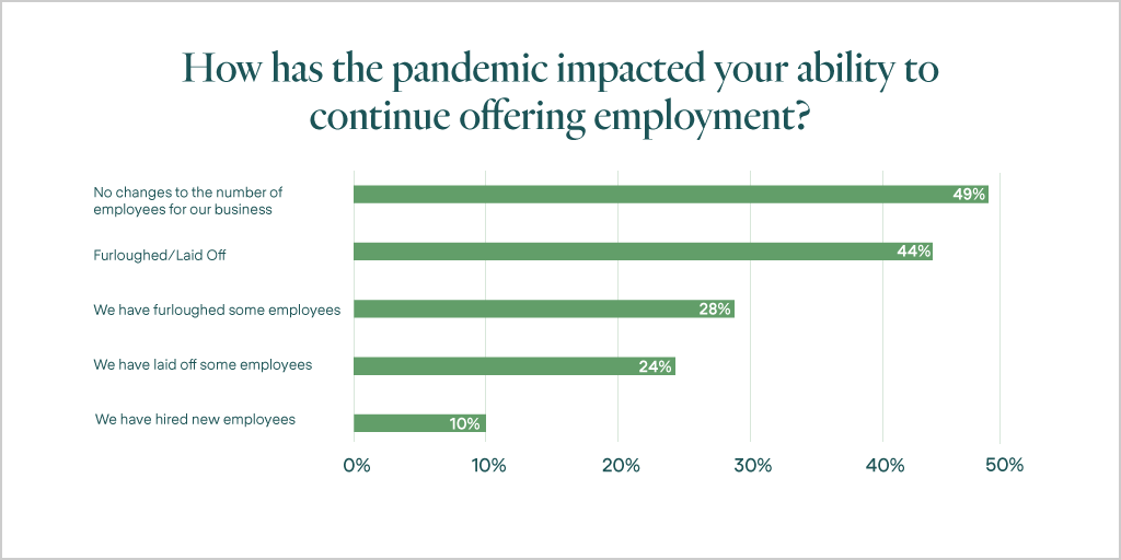 Survey: How COVID-19 is Transforming Small Business Health ...