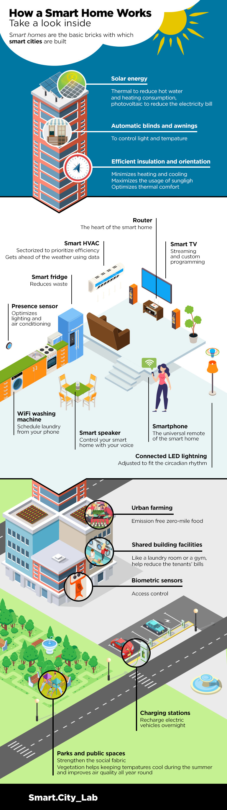 how-a-smart-home-works-infographic2