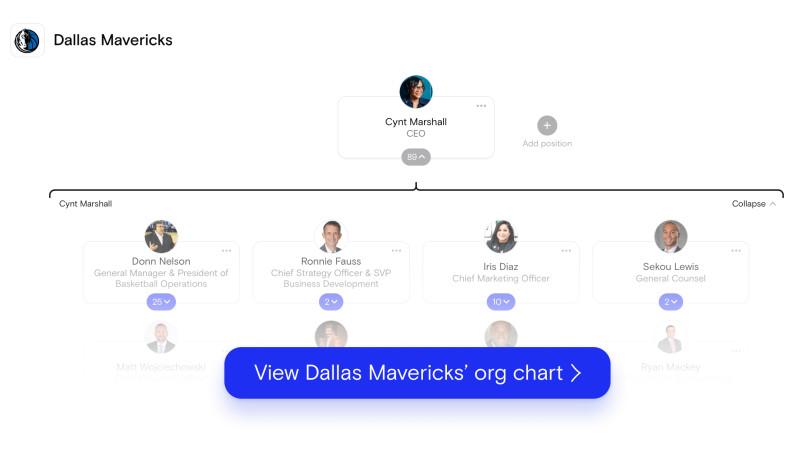 Dallas Mavericks' org chart on The Org