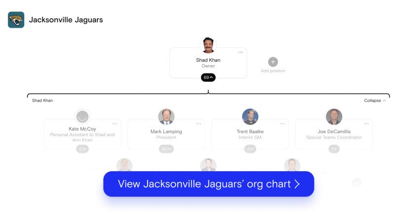 Jacksonville Jaguars org chart on The Org