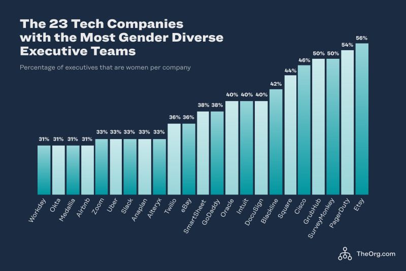 The 23 tech companies with the most gender diverse executive teams
