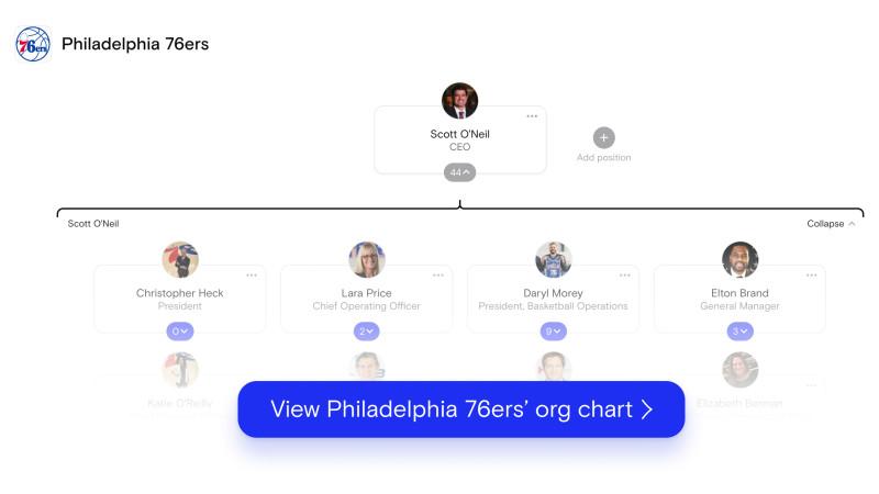 Philadelphia 76ers's org chart on The Org