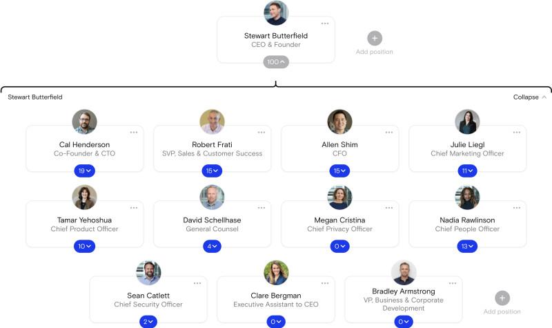 Slack Org chart