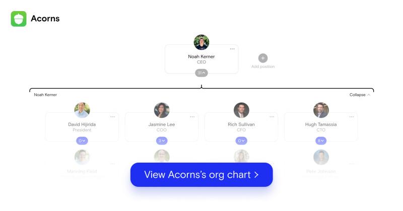 Acorns org chart 9/24/21