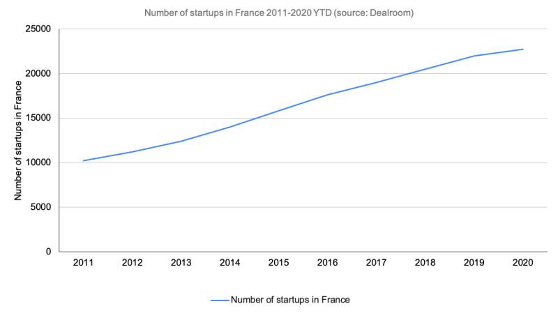 Number of startups in France