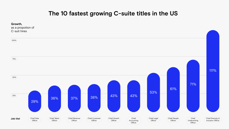 graph fastest growing C-suite data courtesy of LinkedIn
