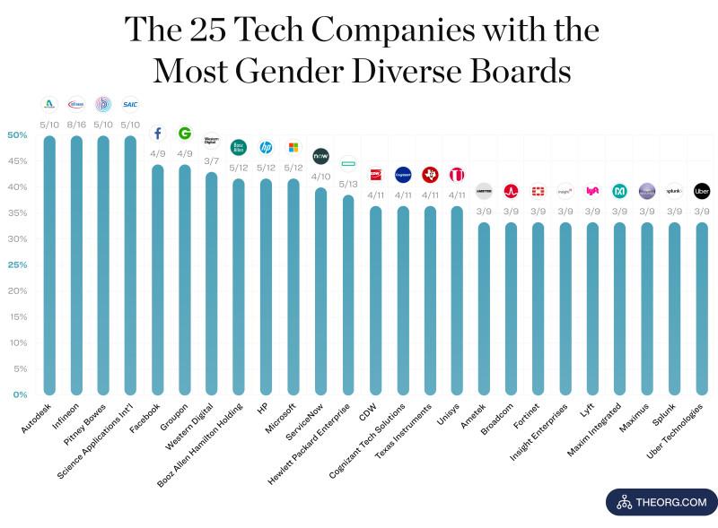 gender diverse boards Chart