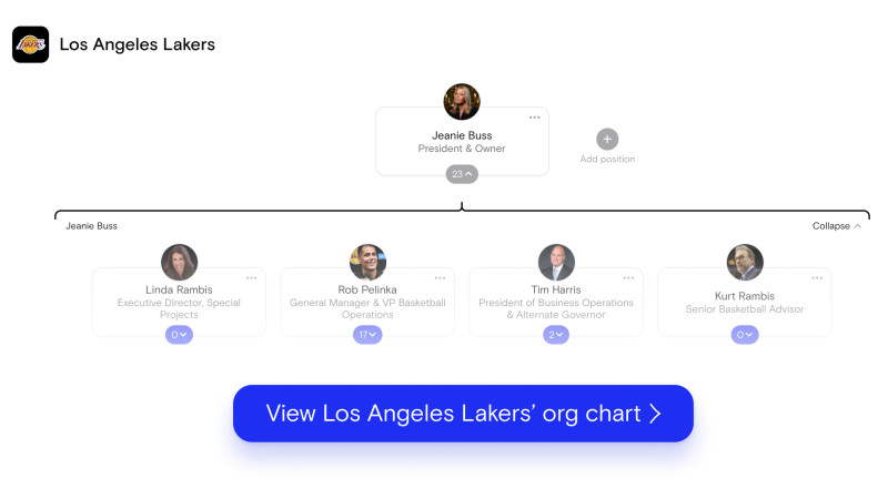 Los Angeles Lakers' org chart on The Org